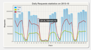 graph_daily_request_cache_stats